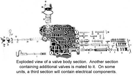 Automatic Transmissions | How Auto Transmissions Work